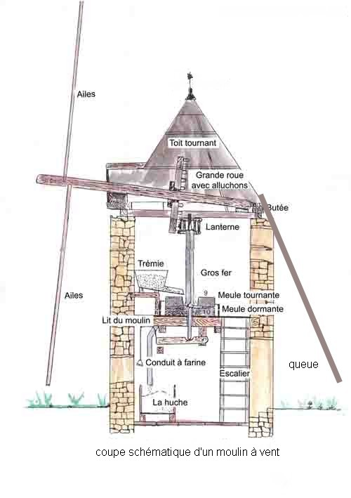 schéma de moulin